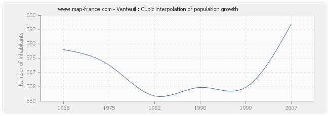 Venteuil : Cubic interpolation of population growth