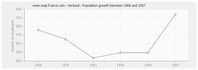 Population Venteuil