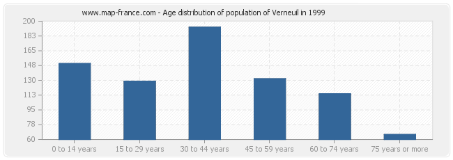 Age distribution of population of Verneuil in 1999