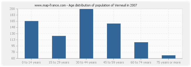 Age distribution of population of Verneuil in 2007