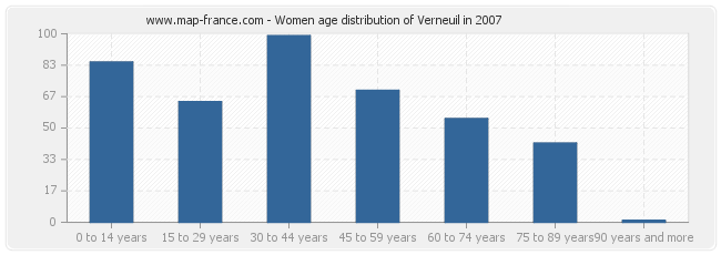 Women age distribution of Verneuil in 2007