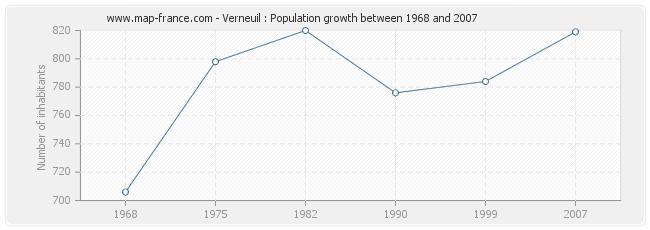 Population Verneuil