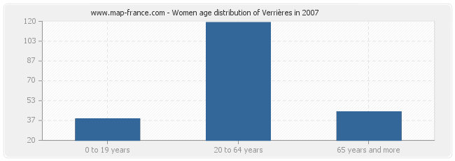 Women age distribution of Verrières in 2007