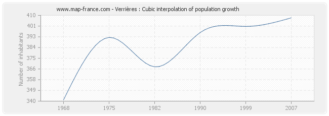 Verrières : Cubic interpolation of population growth