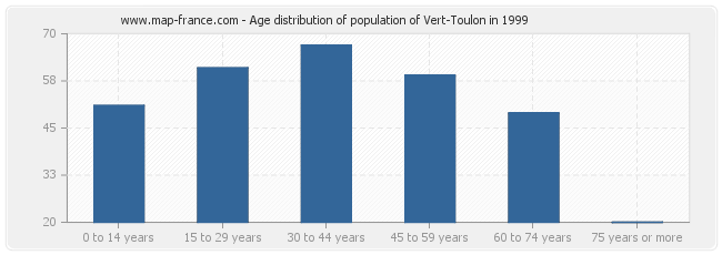 Age distribution of population of Vert-Toulon in 1999