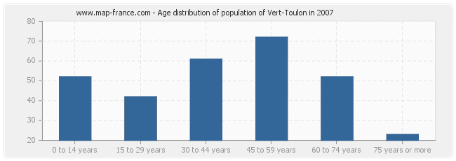 Age distribution of population of Vert-Toulon in 2007