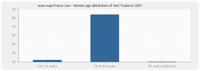 Women age distribution of Vert-Toulon in 2007