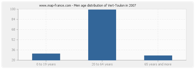 Men age distribution of Vert-Toulon in 2007