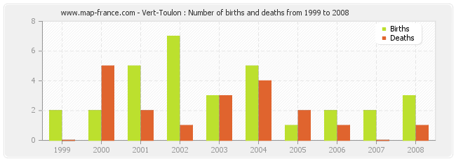 Vert-Toulon : Number of births and deaths from 1999 to 2008