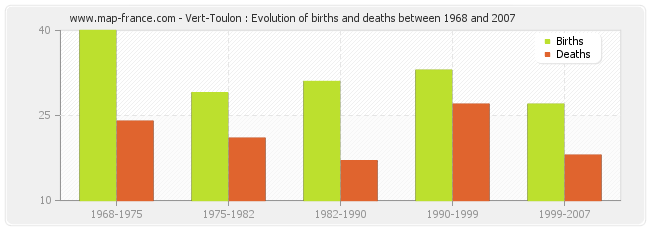 Vert-Toulon : Evolution of births and deaths between 1968 and 2007