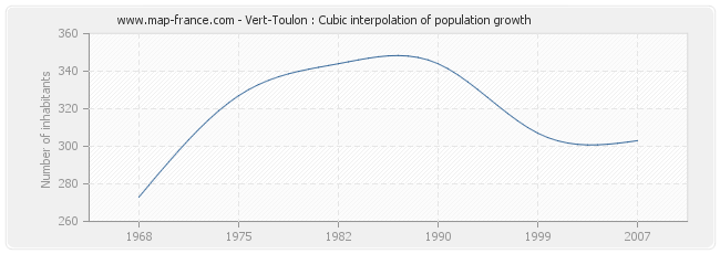 Vert-Toulon : Cubic interpolation of population growth