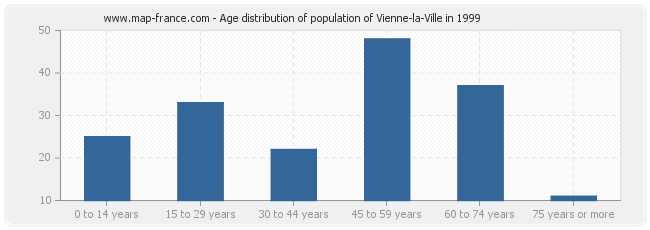 Age distribution of population of Vienne-la-Ville in 1999