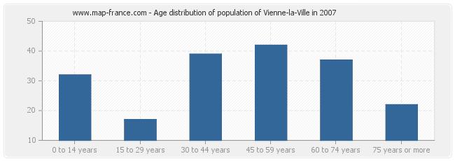 Age distribution of population of Vienne-la-Ville in 2007