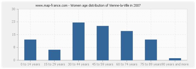 Women age distribution of Vienne-la-Ville in 2007