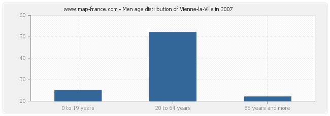 Men age distribution of Vienne-la-Ville in 2007