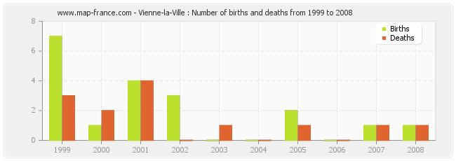 Vienne-la-Ville : Number of births and deaths from 1999 to 2008