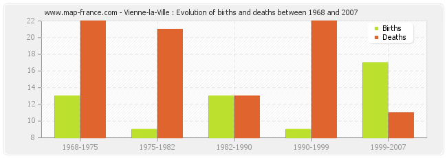 Vienne-la-Ville : Evolution of births and deaths between 1968 and 2007