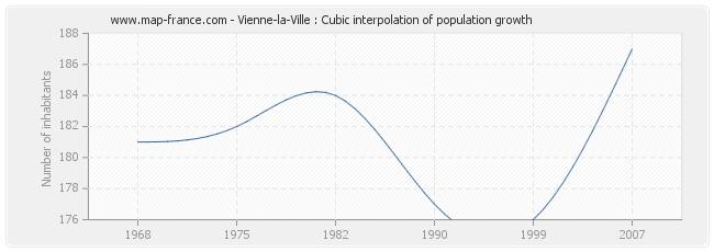 Vienne-la-Ville : Cubic interpolation of population growth