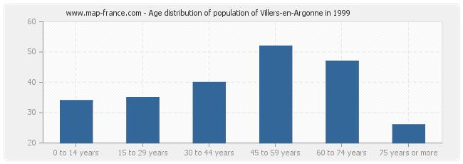 Age distribution of population of Villers-en-Argonne in 1999