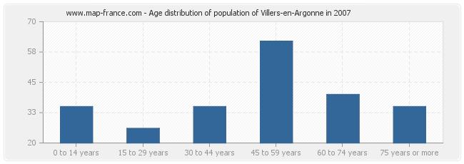 Age distribution of population of Villers-en-Argonne in 2007