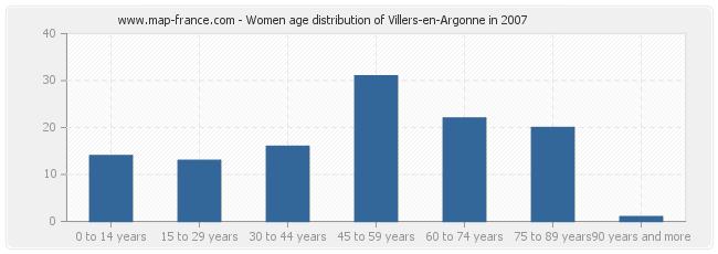 Women age distribution of Villers-en-Argonne in 2007
