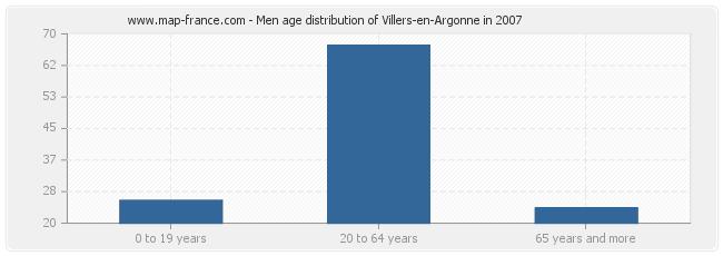 Men age distribution of Villers-en-Argonne in 2007