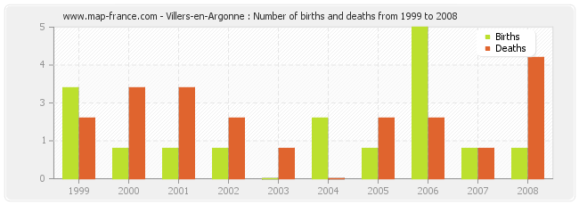 Villers-en-Argonne : Number of births and deaths from 1999 to 2008