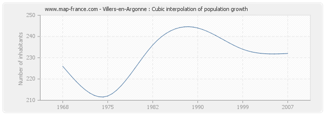 Villers-en-Argonne : Cubic interpolation of population growth