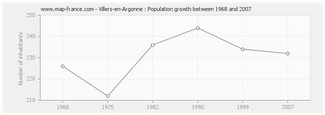 Population Villers-en-Argonne
