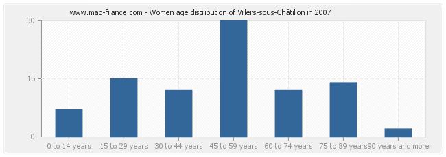 Women age distribution of Villers-sous-Châtillon in 2007