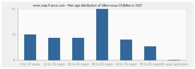Men age distribution of Villers-sous-Châtillon in 2007