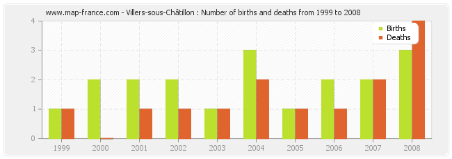 Villers-sous-Châtillon : Number of births and deaths from 1999 to 2008
