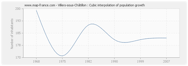 Villers-sous-Châtillon : Cubic interpolation of population growth