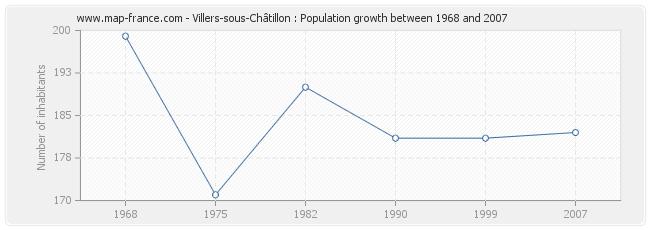 Population Villers-sous-Châtillon