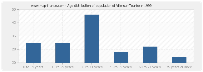 Age distribution of population of Ville-sur-Tourbe in 1999