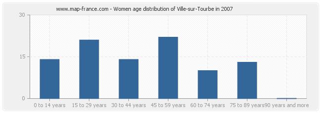 Women age distribution of Ville-sur-Tourbe in 2007