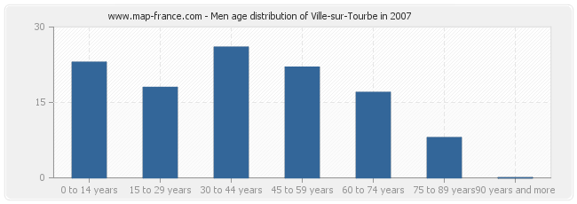 Men age distribution of Ville-sur-Tourbe in 2007