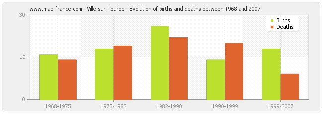 Ville-sur-Tourbe : Evolution of births and deaths between 1968 and 2007