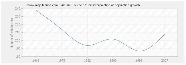 Ville-sur-Tourbe : Cubic interpolation of population growth
