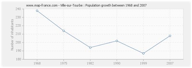 Population Ville-sur-Tourbe