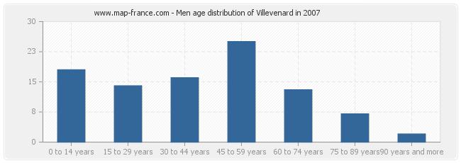 Men age distribution of Villevenard in 2007
