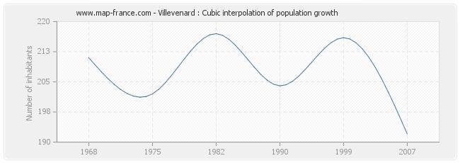 Villevenard : Cubic interpolation of population growth