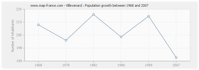Population Villevenard