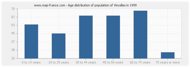 Age distribution of population of Vincelles in 1999