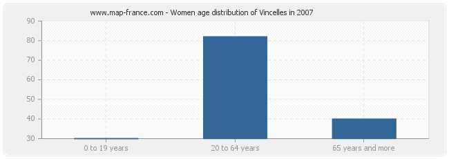 Women age distribution of Vincelles in 2007