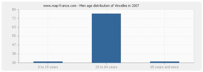 Men age distribution of Vincelles in 2007