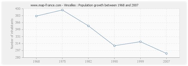 Population Vincelles