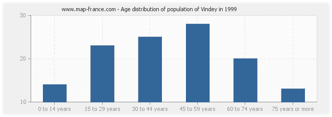 Age distribution of population of Vindey in 1999