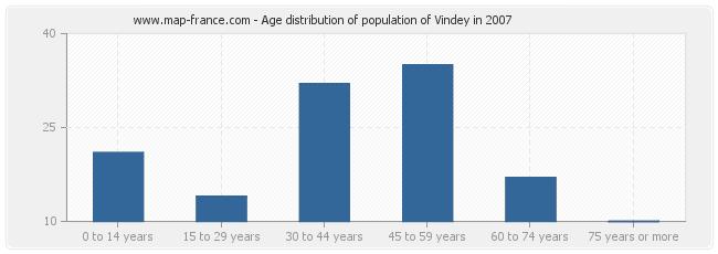 Age distribution of population of Vindey in 2007