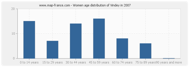 Women age distribution of Vindey in 2007